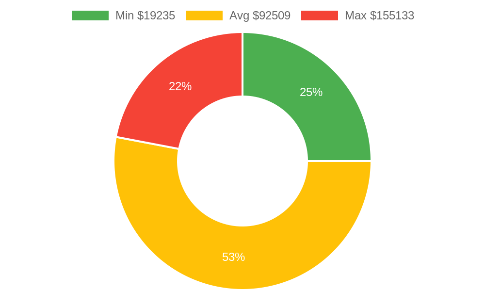 Distribution of building contractors costs in Haiku , HI among homeowners