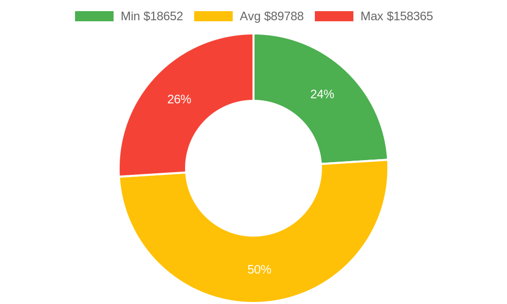 Distribution of building contractors costs in Wailuku , HI among homeowners