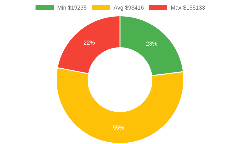 Distribution of building contractors costs in Lahaina , HI among homeowners