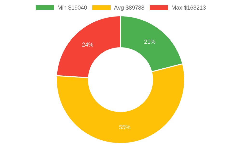 Distribution of building contractors costs in Makawao , HI among homeowners