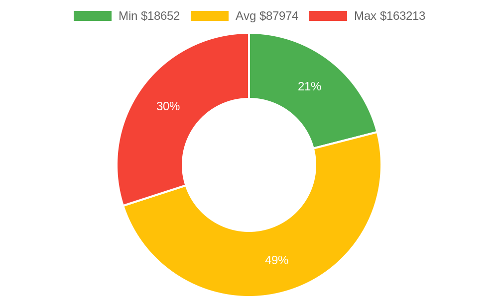 Distribution of building contractors costs in Kahului, HI among homeowners