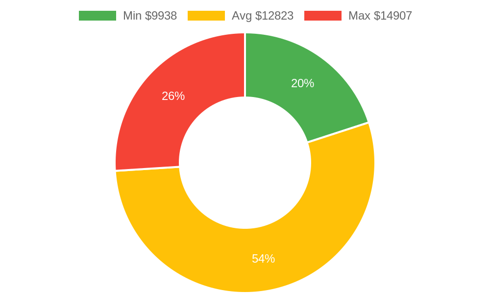 Distribution of tile contractors costs in Kihei, HI among homeowners