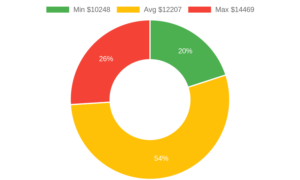 Distribution of tile contractors costs in Lahaina, HI among homeowners