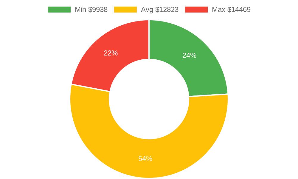Distribution of tile contractors costs in Wailuku, HI among homeowners