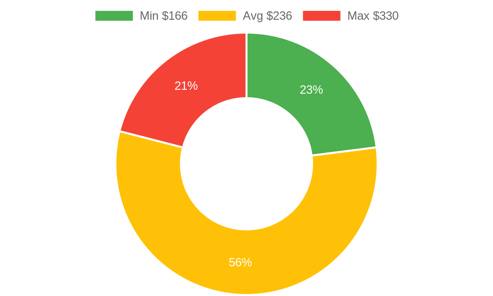 Distribution of photographers costs in Lahaina , HI among homeowners