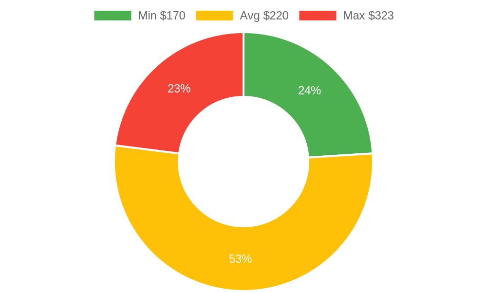 Distribution of photographers costs in Wailuku , HI among homeowners