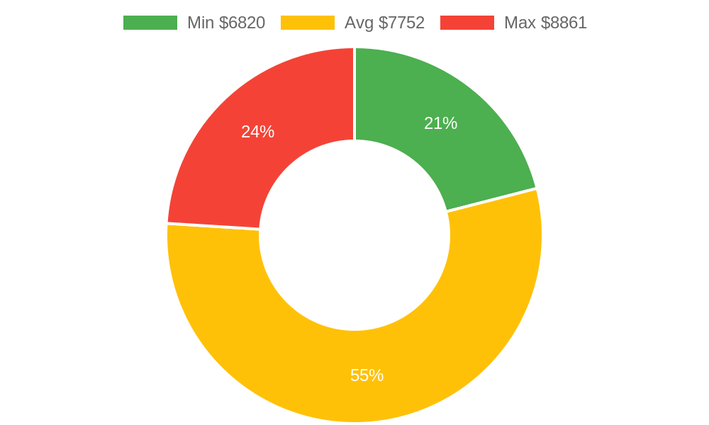 Distribution of roofing contractors costs in Wailuku , HI among homeowners