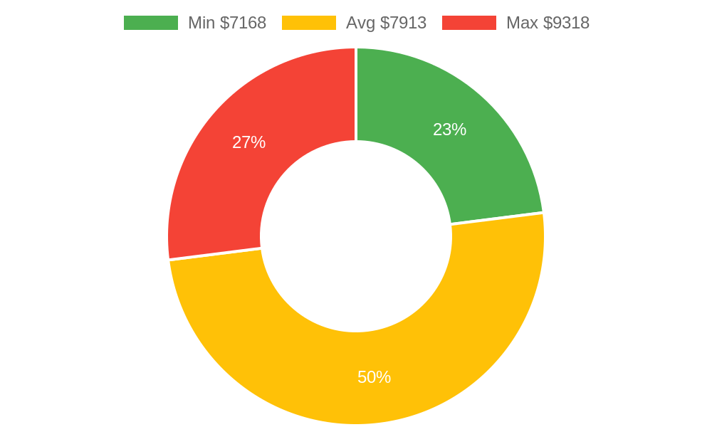 Distribution of roofing contractors costs in Makawao, HI among homeowners