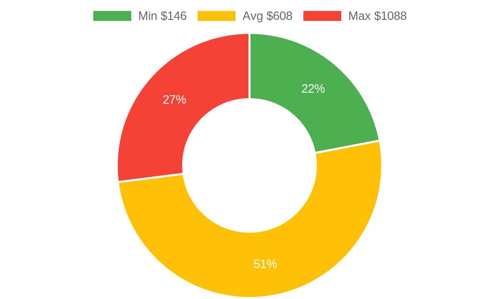 Distribution of plumbers costs in Wailuku , HI among homeowners