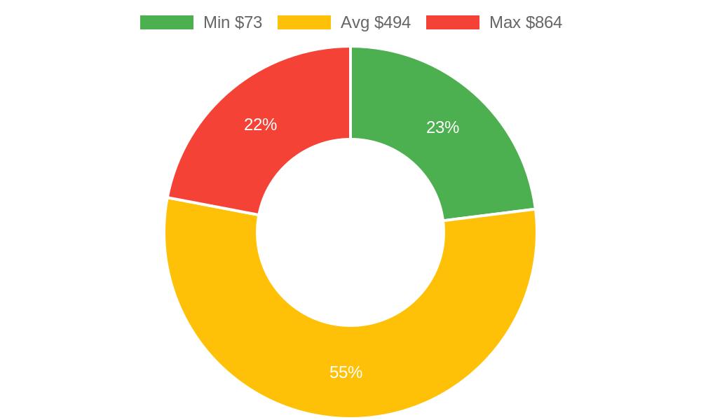 Distribution of windows repair services costs in Wailuku, HI among homeowners