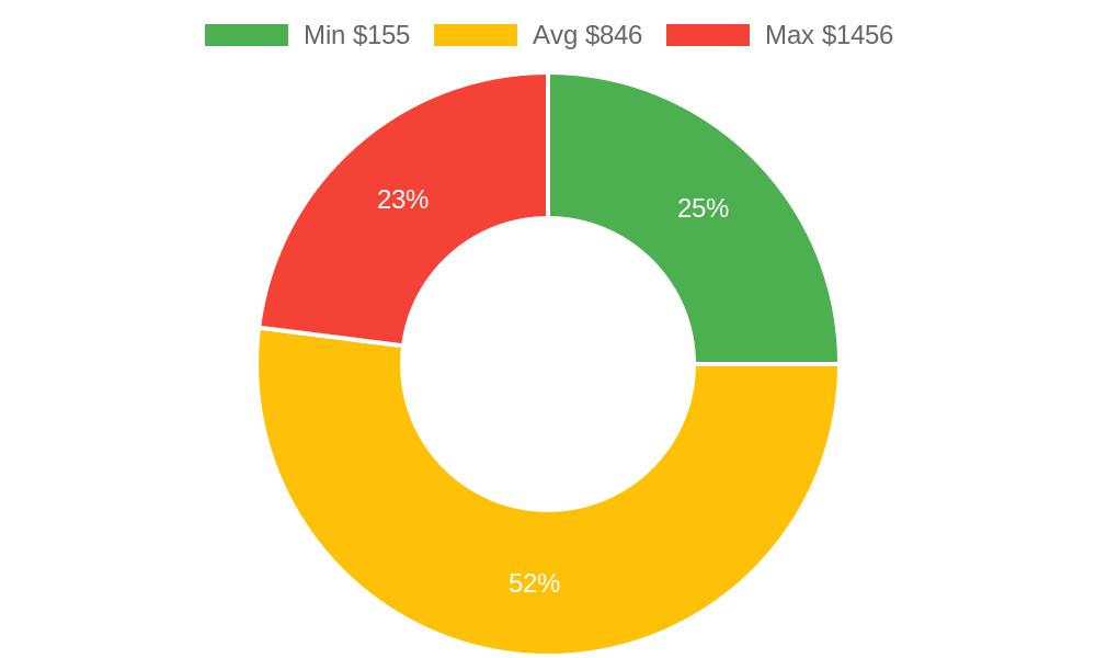 Distribution of handyman costs in Makawao, HI among homeowners