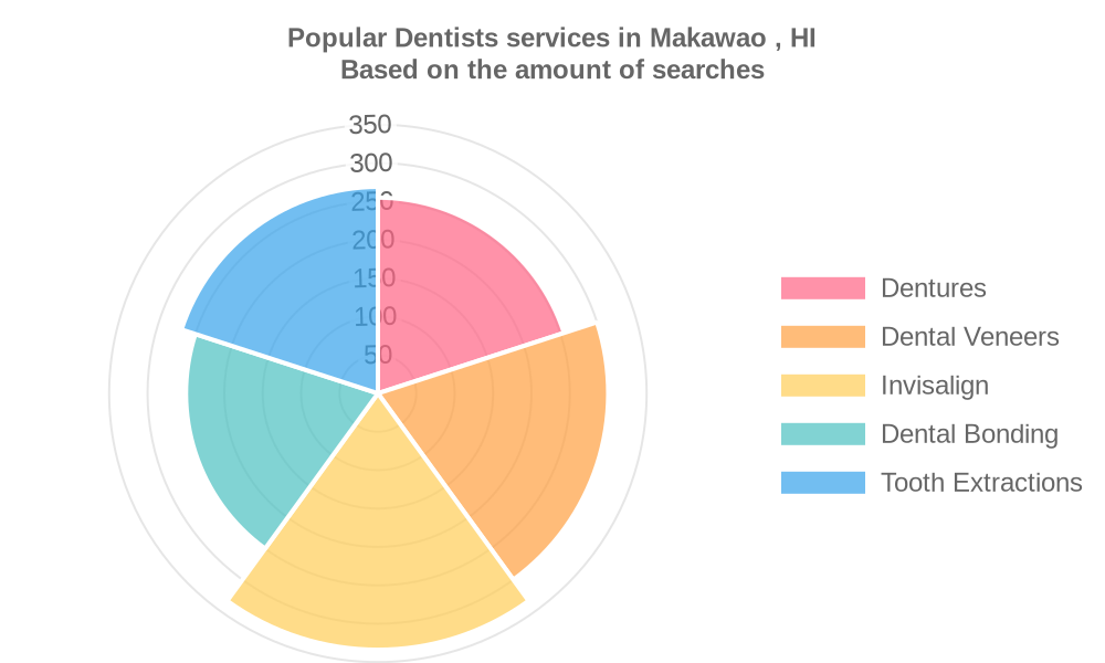 Popular services provided by dentists in Makawao , HI