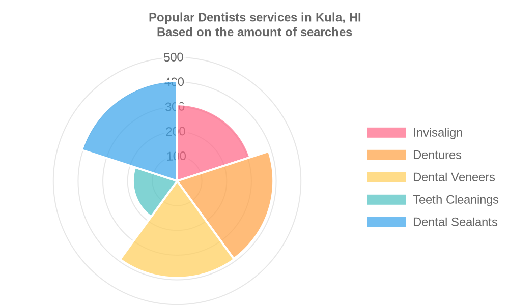 Popular services provided by dentists in Kula, HI