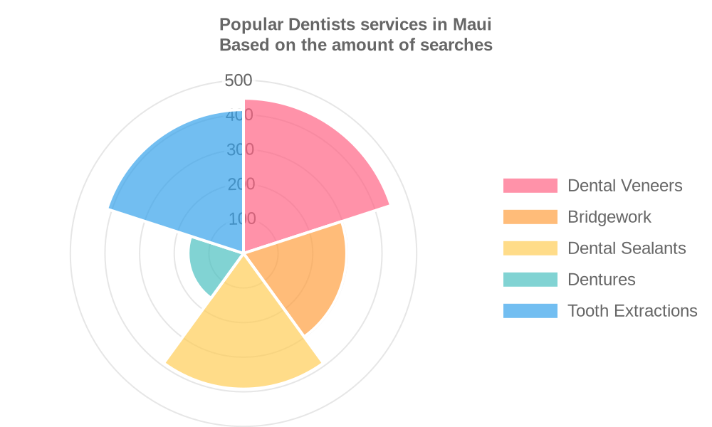 Popular services provided by dentists in Maui