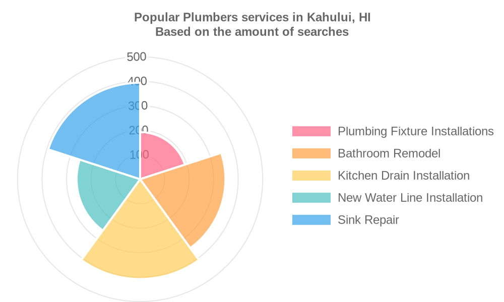 Popular services provided by plumbers in Kahului, HI