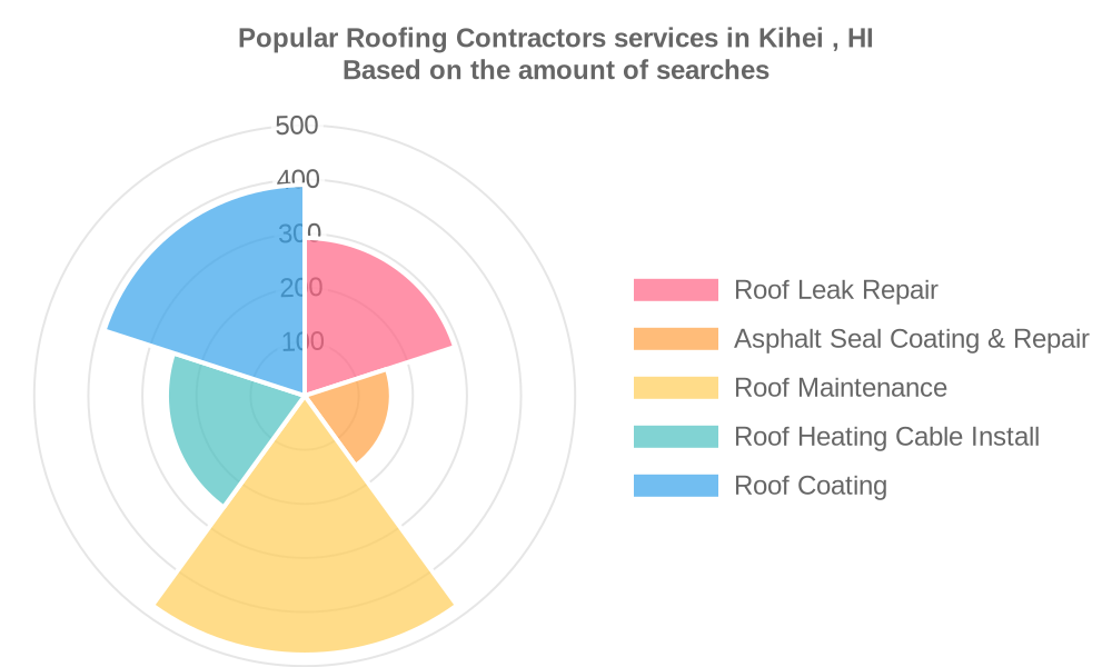 Popular services provided by roofing contractors in Kihei , HI