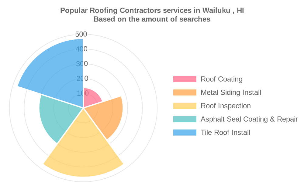 Popular services provided by roofing contractors in Wailuku , HI