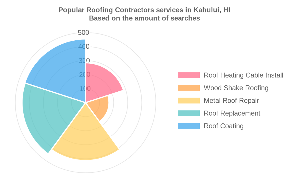 Popular services provided by roofing contractors in Kahului, HI