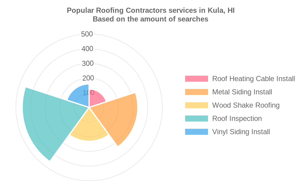 Popular services provided by roofing contractors in Kula, HI