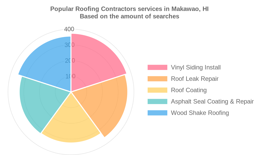 Popular services provided by roofing contractors in Makawao, HI