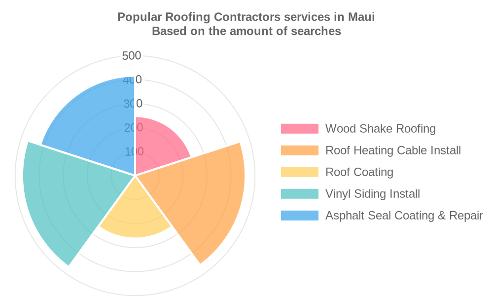 Popular services provided by roofing contractors in Maui
