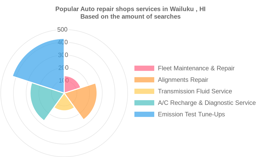 Popular services provided by auto repair shops in Wailuku , HI