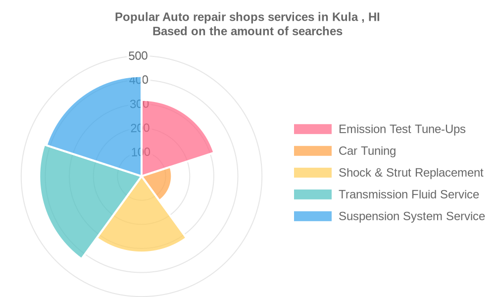 Popular services provided by auto repair shops in Kula , HI