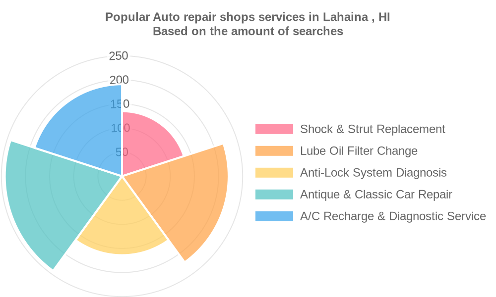 Popular services provided by auto repair shops in Lahaina , HI