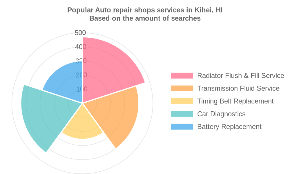 Popular services provided by auto repair shops in Kihei, HI