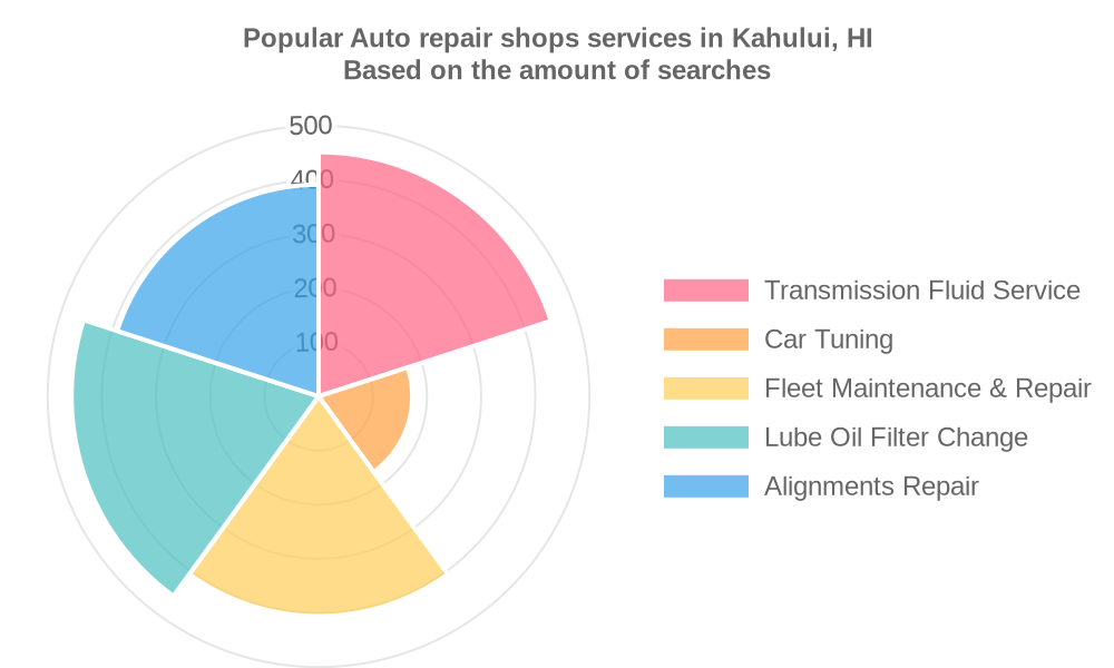 Popular services provided by auto repair shops in Kahului, HI