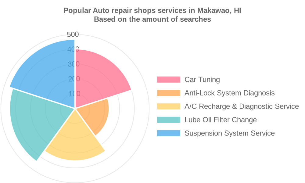Popular services provided by auto repair shops in Makawao, HI