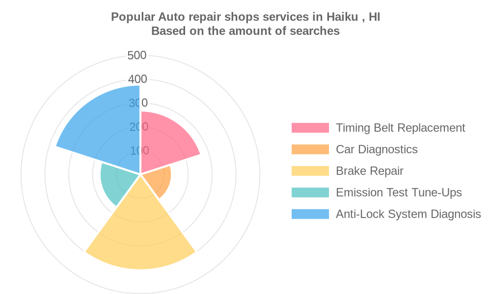 Popular services provided by auto repair shops in Haiku , HI