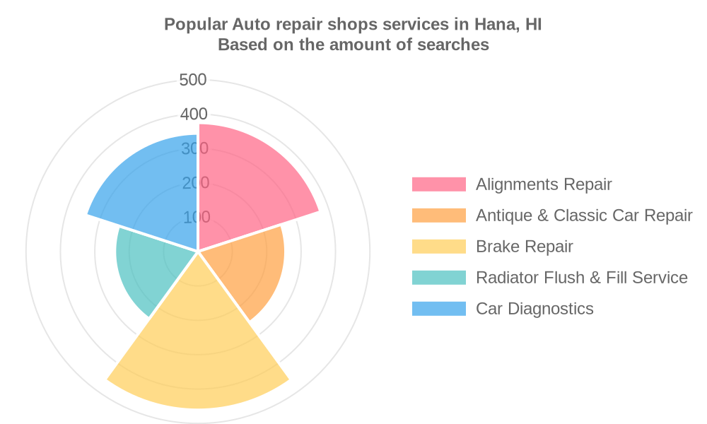 Popular services provided by auto repair shops in Hana, HI