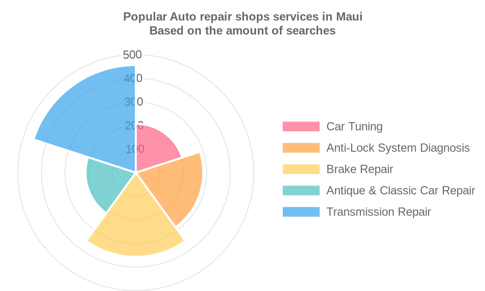 Popular services provided by auto repair shops in Maui
