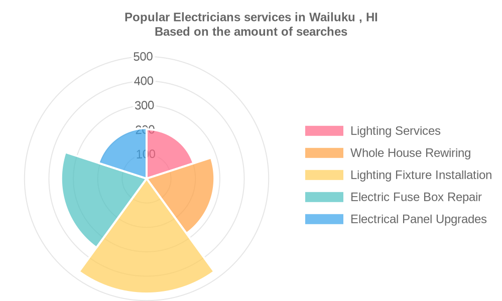 Popular services provided by electricians in Wailuku , HI