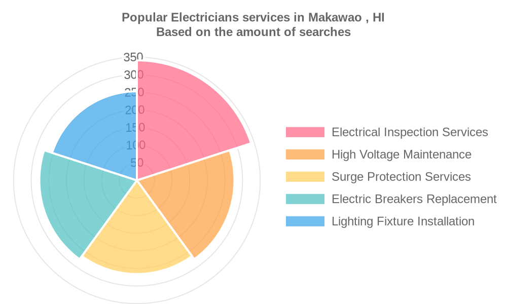 Popular services provided by electricians in Makawao , HI