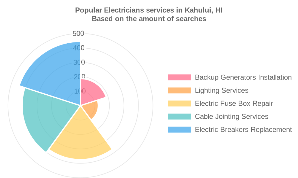 Popular services provided by electricians in Kahului, HI