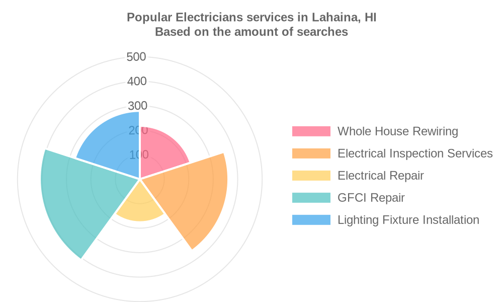 Popular services provided by electricians in Lahaina, HI