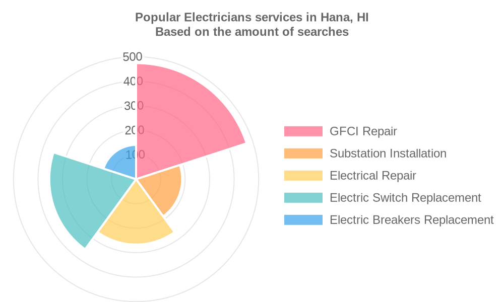 Popular services provided by electricians in Hana, HI