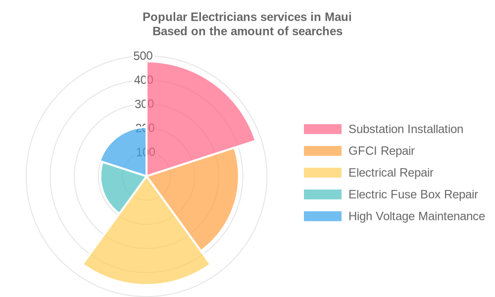 Popular services provided by electricians in Maui