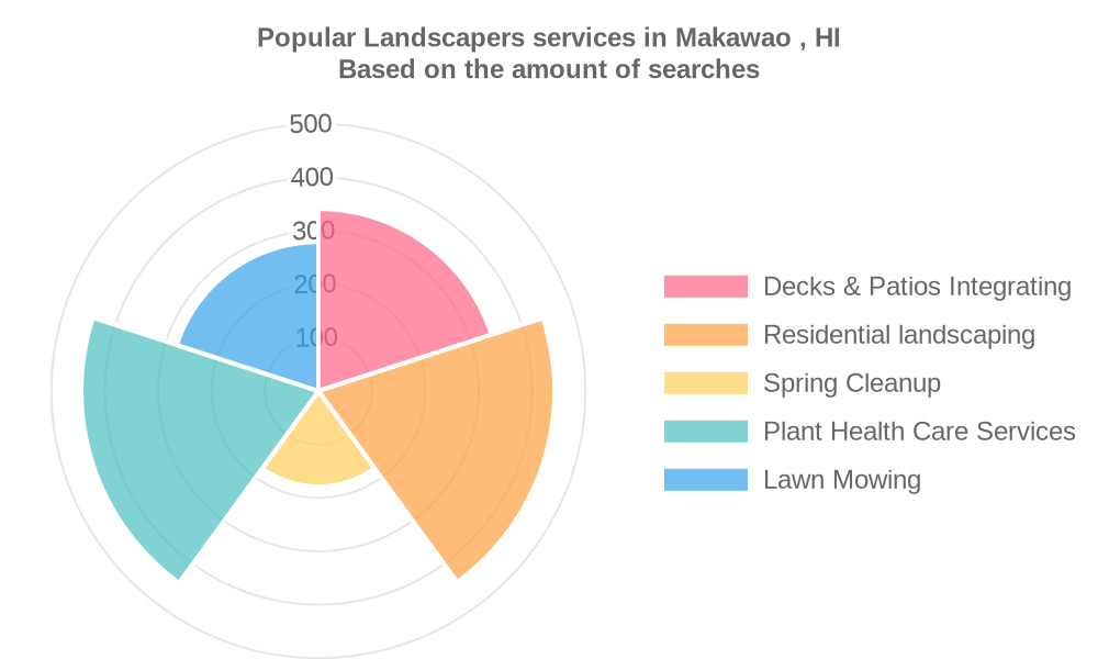 Popular services provided by landscapers in Makawao , HI