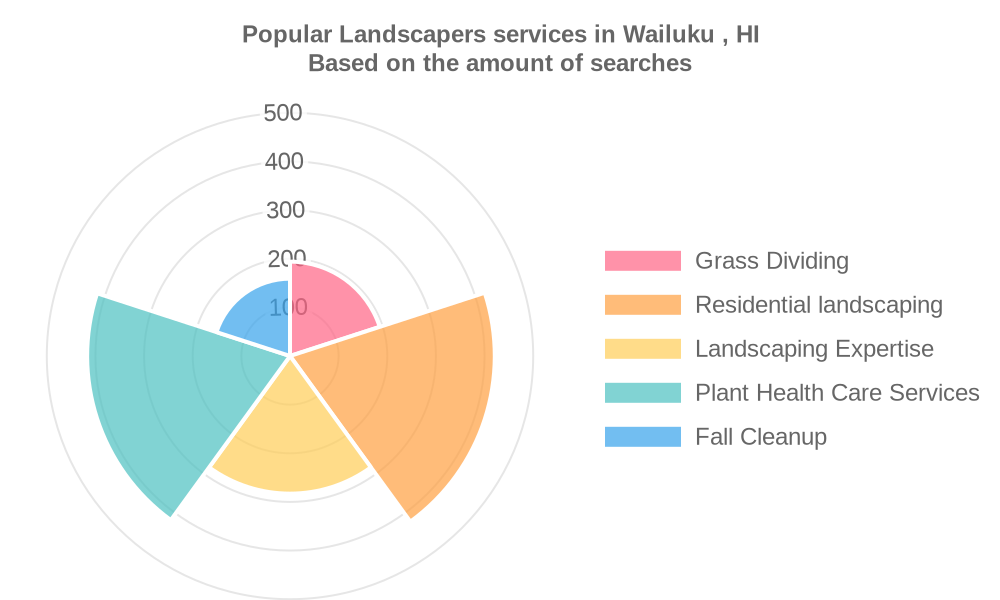 Popular services provided by landscapers in Wailuku , HI