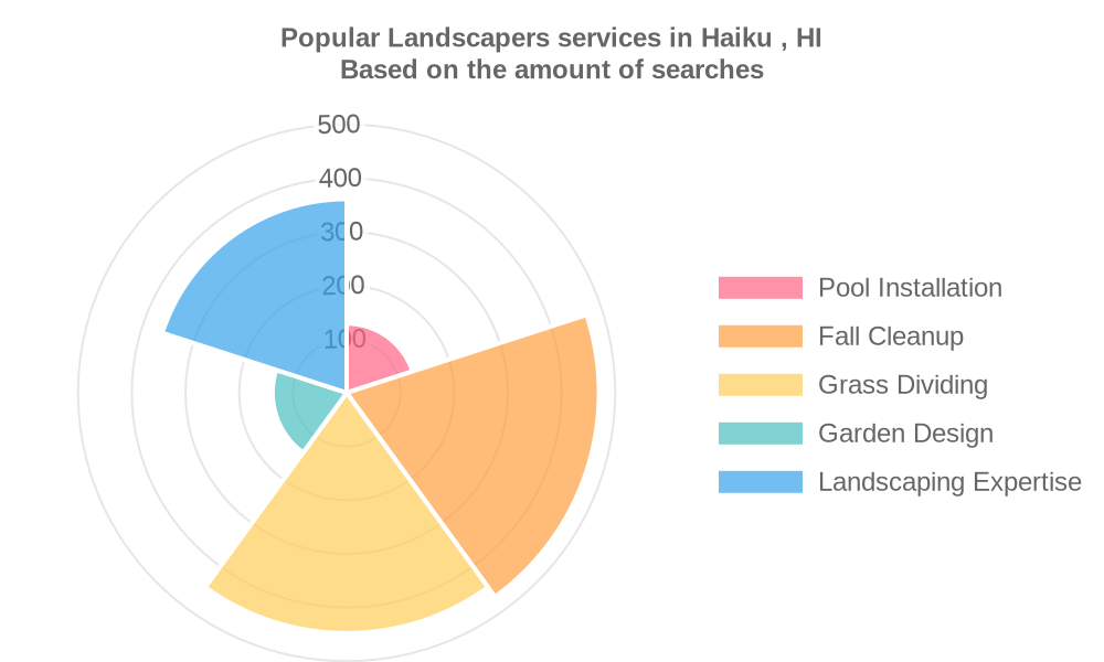Popular services provided by landscapers in Haiku , HI