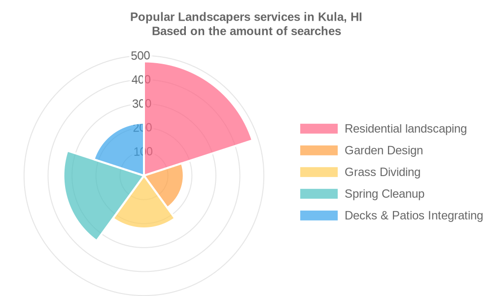 Popular services provided by landscapers in Kula, HI