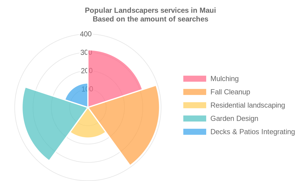 Popular services provided by landscapers in Maui