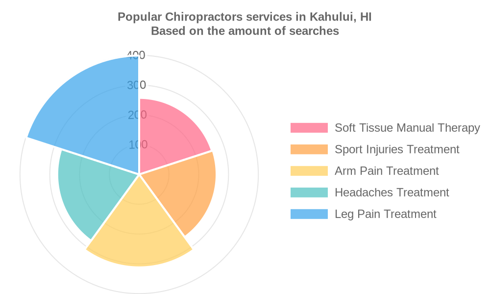 Popular services provided by chiropractors in Kahului, HI