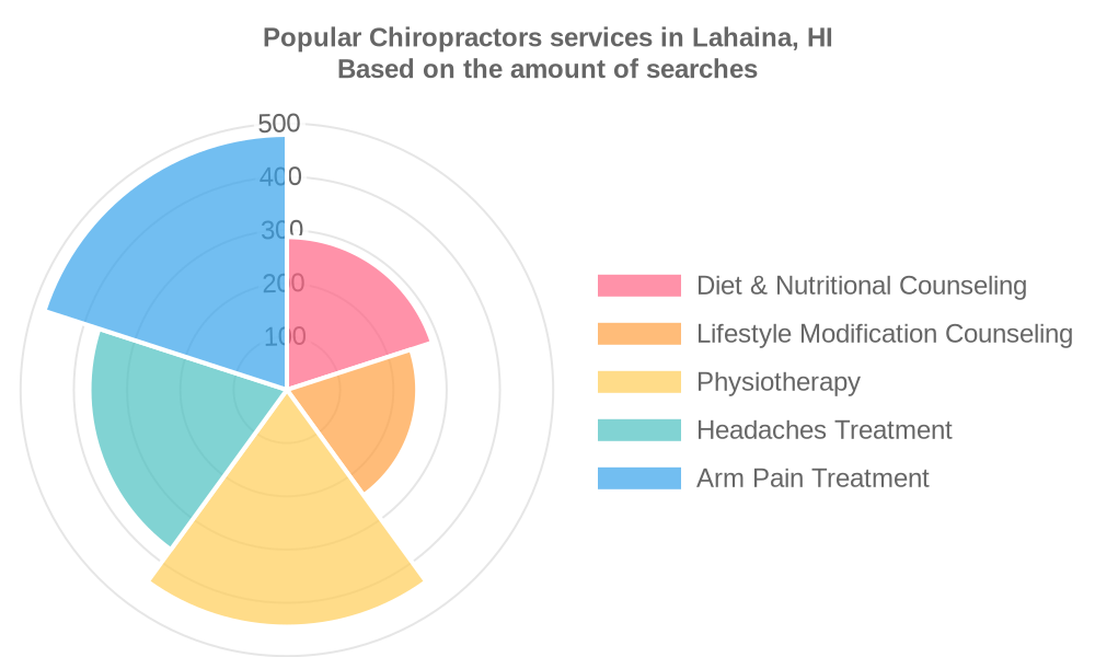Popular services provided by chiropractors in Lahaina, HI