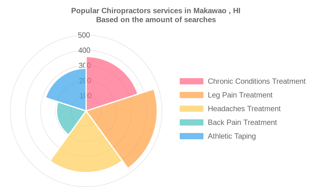 Popular services provided by chiropractors in Makawao , HI