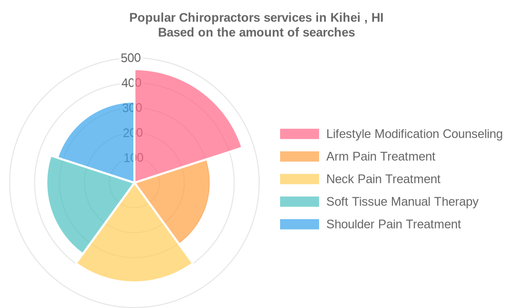 Popular services provided by chiropractors in Kihei , HI