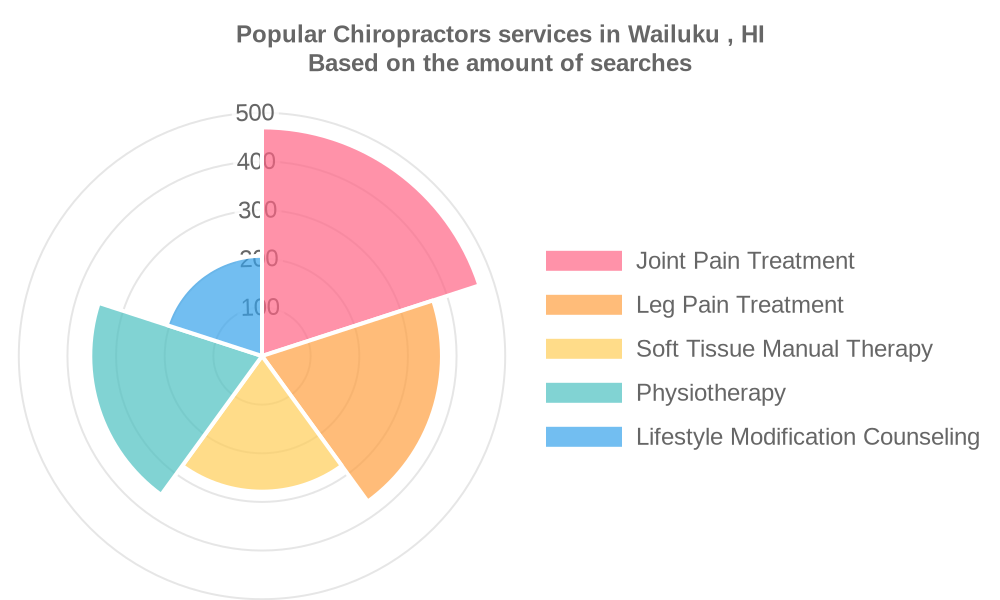 Popular services provided by chiropractors in Wailuku , HI